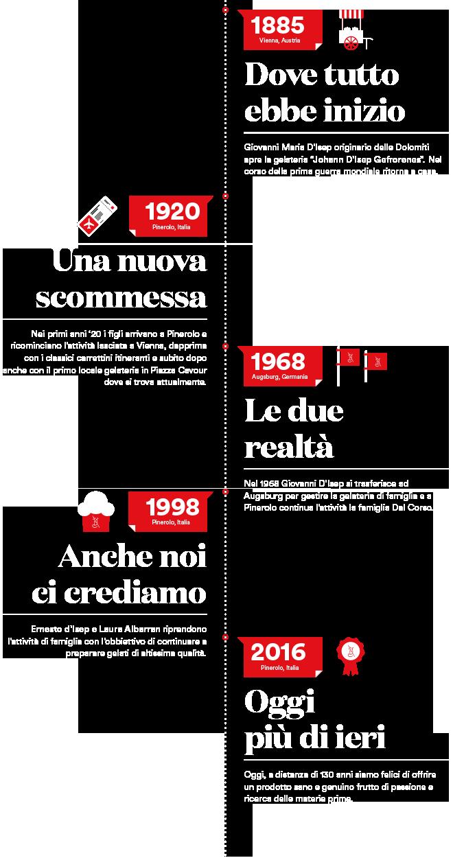 Gelateria Veneta Pinerolo Storia